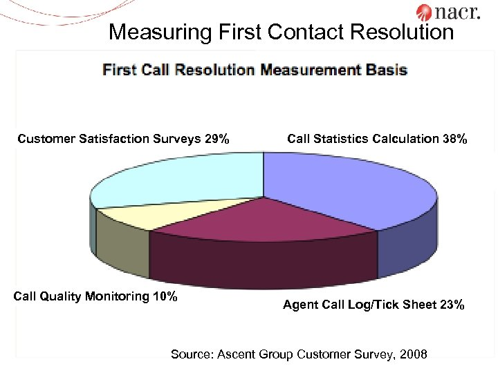 Measuring First Contact Resolution Customer Satisfaction Surveys 29% Call Quality Monitoring 10% Call Statistics
