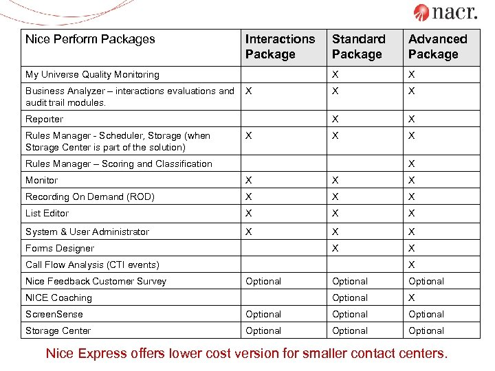 Nice Perform Packages Standard Package Advanced Package My Universe Quality Monitoring X X Business