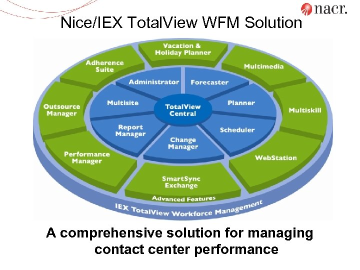 Nice/IEX Total. View WFM Solution A comprehensive solution for managing contact center performance