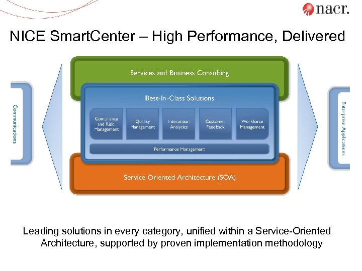 NICE Smart. Center – High Performance, Delivered Sites / Regions Leading solutions in every