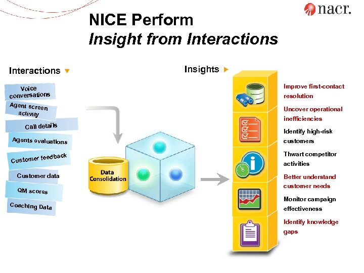 NICE Perform Insight from Interactions Voice conversations Agent scre en activity Call details Agents