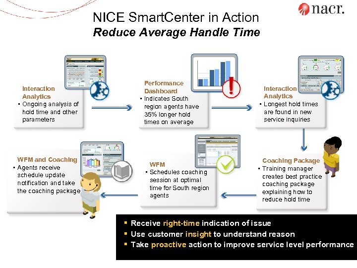 NICE Smart. Center in Action Reduce Average Handle Time Interaction Analytics • Ongoing analysis