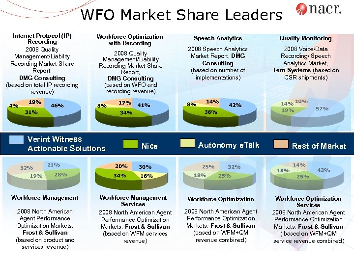 WFO Market Share Leaders Internet Protocol (IP) Recording 2008 Quality Management/Liability Recording Market Share