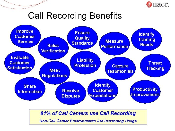 Call Recording Benefits Improve Customer Service Sales Verification Evaluate Customer Satisfaction Ensure Quality Standards