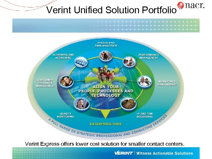 Verint Unified Solution Portfolio Verint Express offers lower cost solution for smaller contact centers.