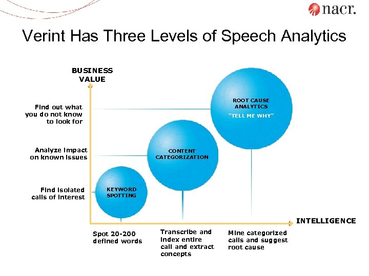 Verint Has Three Levels of Speech Analytics BUSINESS VALUE ROOT CAUSE ANALYTICS Find out