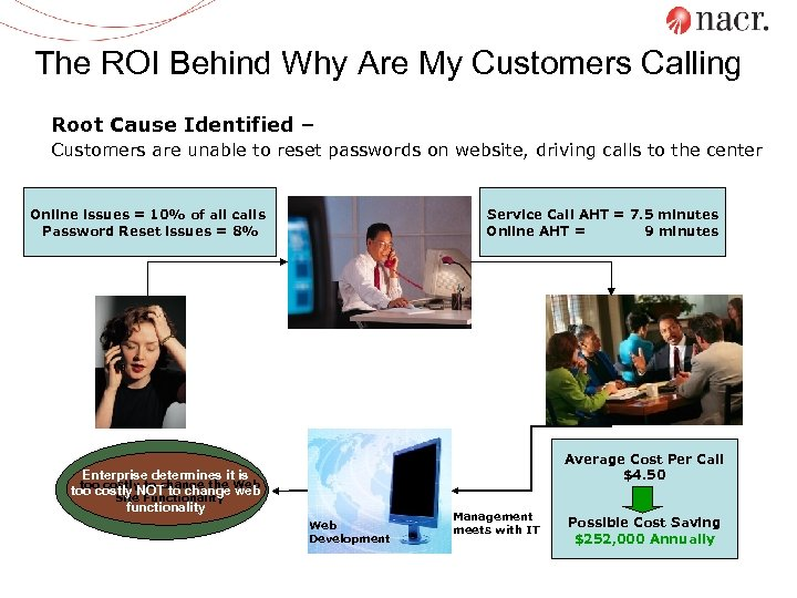 The ROI Behind Why Are My Customers Calling Root Cause Identified – Customers are