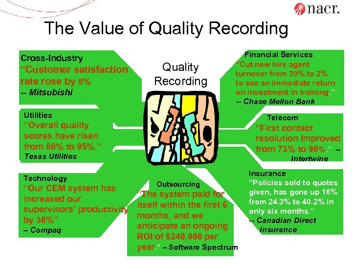 """The Value of Quality Recording Cross-Industry """"Customer satisfaction rate rose by 8% -- Mitsubishi"""