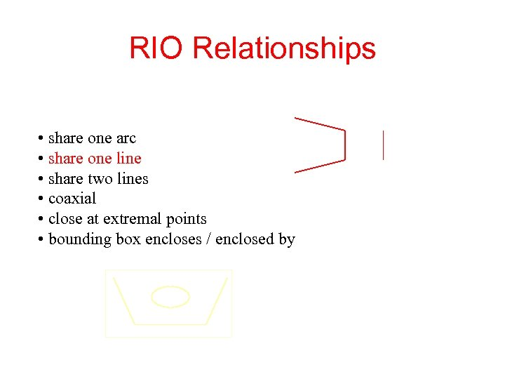 RIO Relationships • share one arc • share one line • share two lines