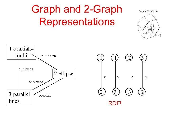 Graph and 2 -Graph Representations 1 coaxialsmulti encloses 1 2 ellipse 1 e 2