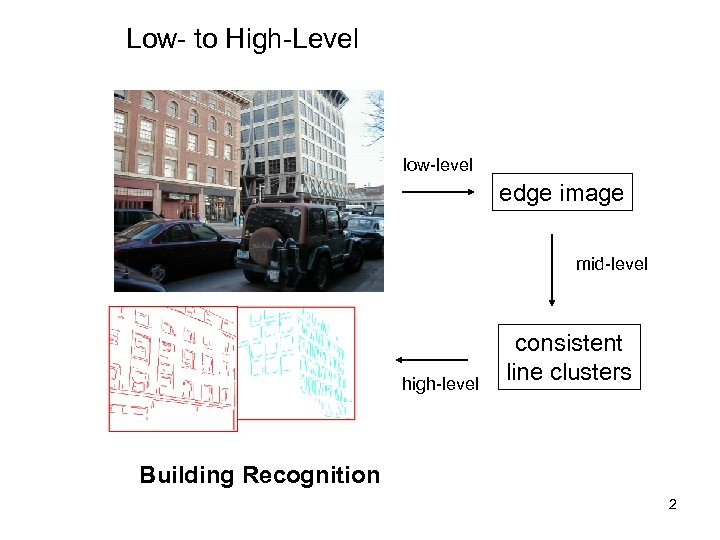Low- to High-Level low-level edge image mid-level high-level consistent line clusters Building Recognition 2