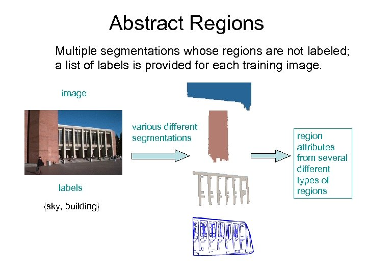 Abstract Regions Multiple segmentations whose regions are not labeled; a list of labels is