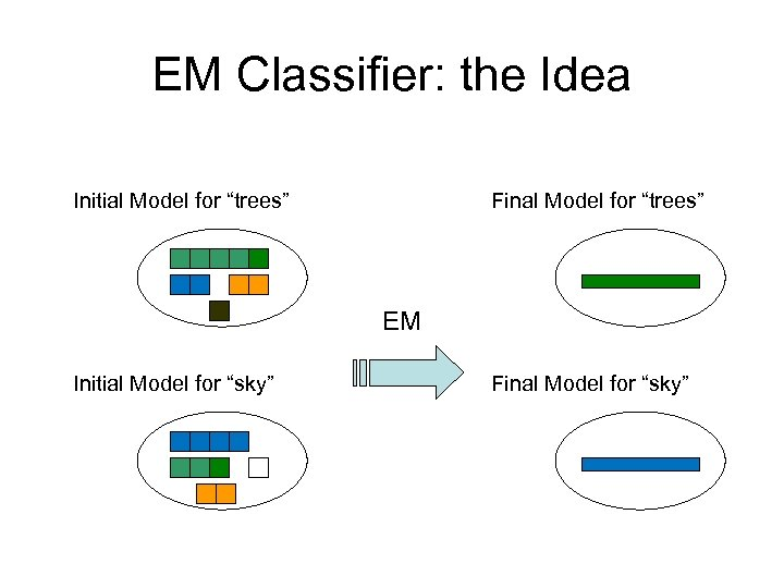 "EM Classifier: the Idea Initial Model for ""trees"" Final Model for ""trees"" EM Initial"