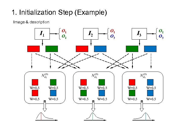 1. Initialization Step (Example) Image & description O 1 O 2 I 1 O