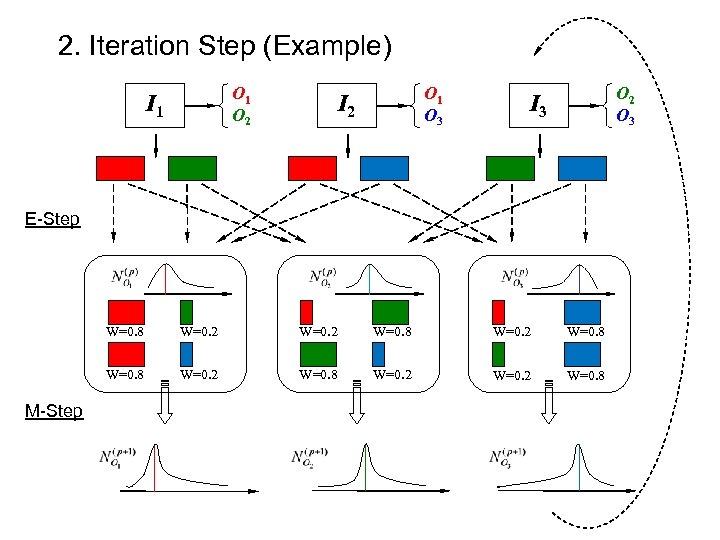 2. Iteration Step (Example) O 1 O 2 I 1 O 3 I 2