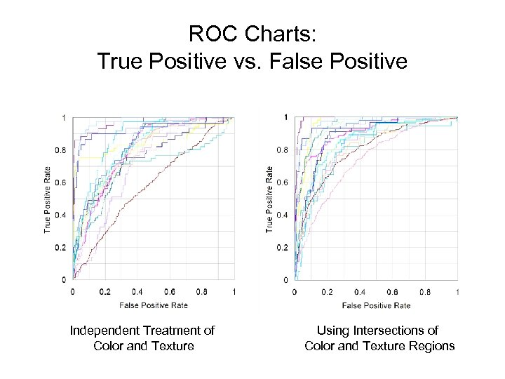ROC Charts: True Positive vs. False Positive Independent Treatment of Color and Texture Using