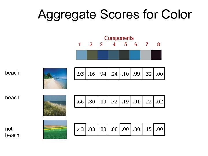 Aggregate Scores for Color 1 beach not beach 2 Components 3 4 5 6