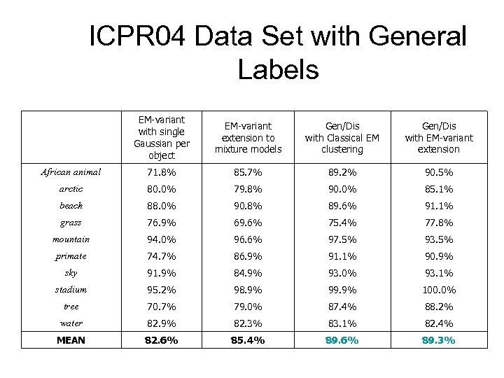 ICPR 04 Data Set with General Labels EM-variant with single Gaussian per object EM-variant