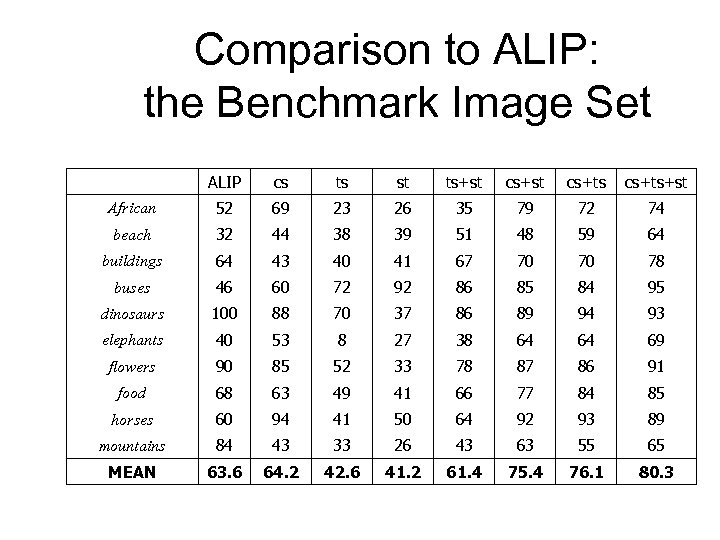Comparison to ALIP: the Benchmark Image Set ALIP cs ts st ts+st cs+ts+st African