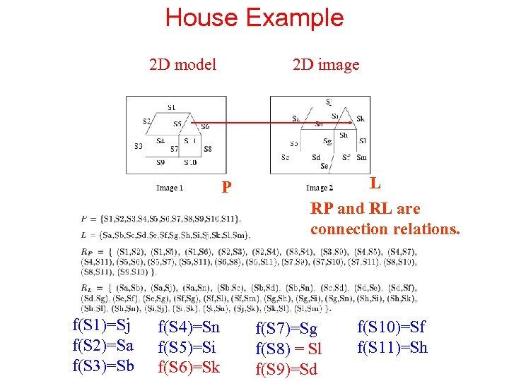 House Example 2 D model 2 D image P f(S 1)=Sj f(S 2)=Sa f(S
