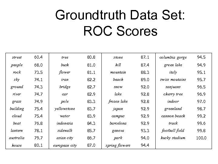 Groundtruth Data Set: ROC Scores street 60. 4 tree 80. 8 stone 87. 1