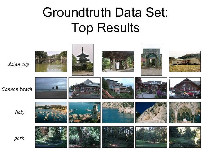 Groundtruth Data Set: Top Results Asian city Cannon beach Italy park