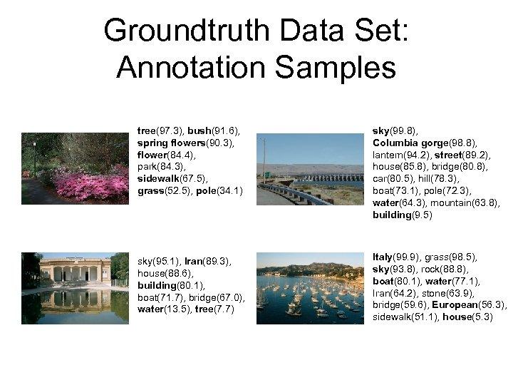 Groundtruth Data Set: Annotation Samples tree(97. 3), bush(91. 6), spring flowers(90. 3), flower(84. 4),
