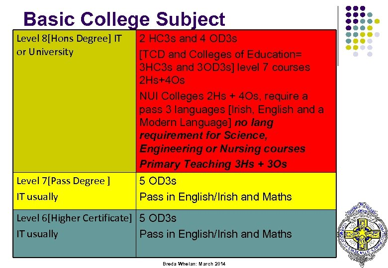 Basic College Subject Level 8[Hons Degree] IT 2 Requirements. HC 3 s and 4