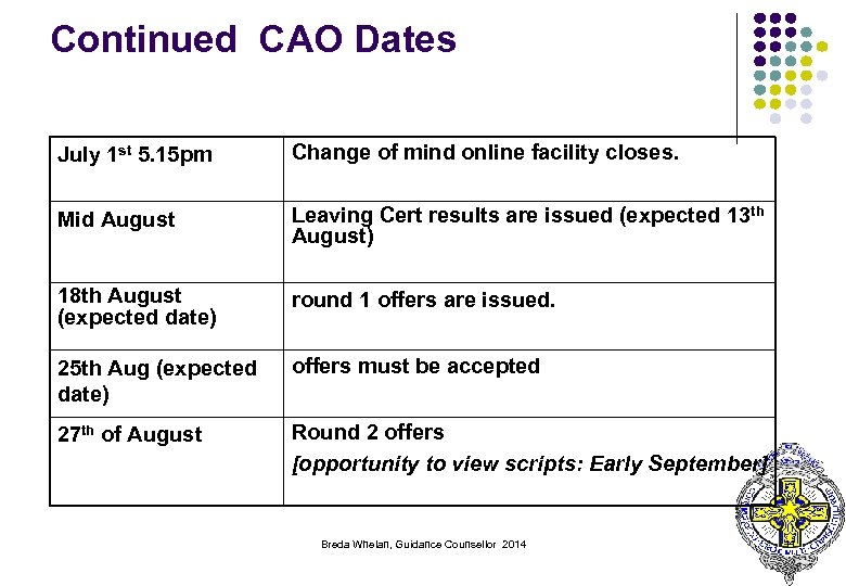 Continued CAO Dates July 1 st 5. 15 pm Change of mind online facility