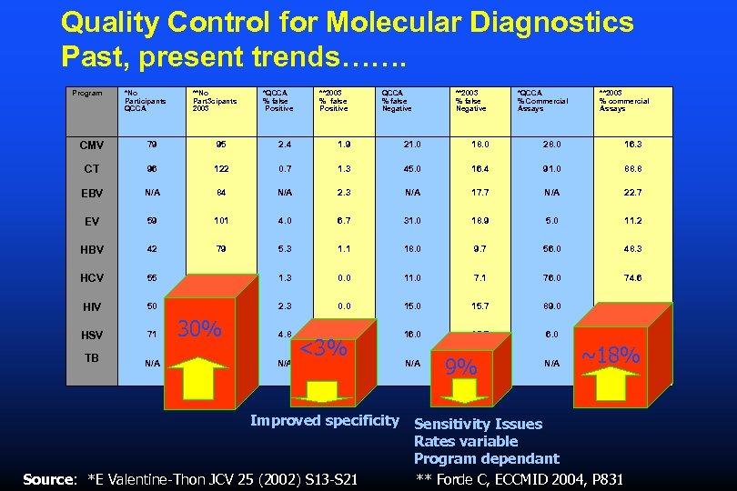 Quality Control for Molecular Diagnostics Past, present trends……. Program *No Participants QCCA **No Part