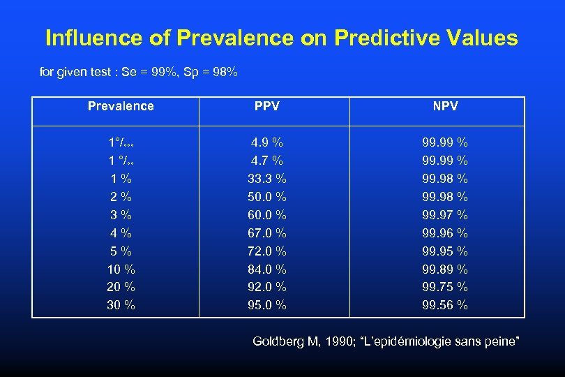 Influence of Prevalence on Predictive Values for given test : Se = 99%, Sp