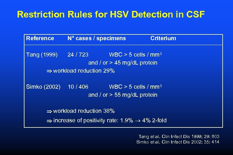 Restriction Rules for HSV Detection in CSF Reference N° cases / specimens Criterium Tang