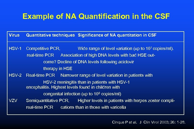 Example of NA Quantification in the CSF Virus Quantitative techniques Significance of NA quantitation