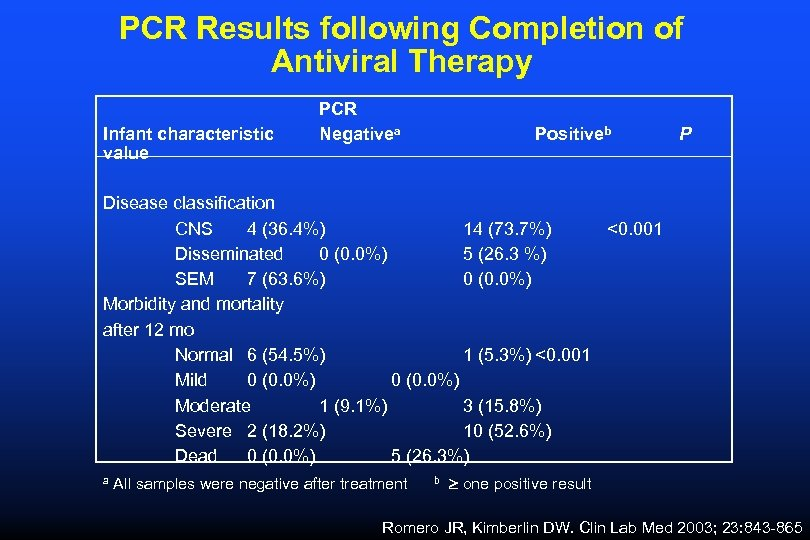 PCR Results following Completion of Antiviral Therapy Infant characteristic value PCR Negativea Positiveb P