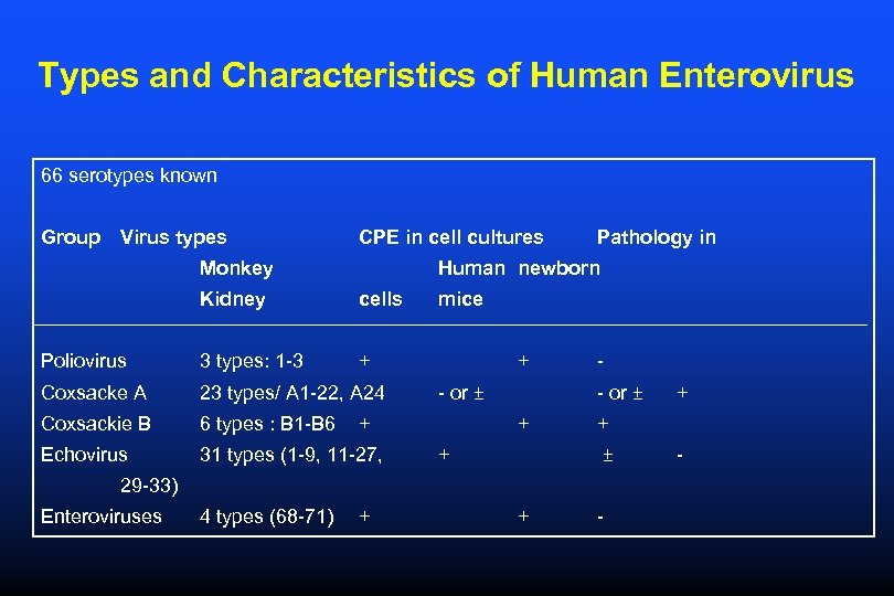 Types and Characteristics of Human Enterovirus 66 serotypes known Group Virus types CPE in