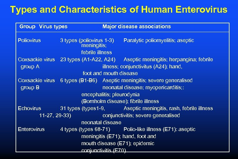Types and Characteristics of Human Enterovirus Group Virus types Poliovirus Major disease associations 3