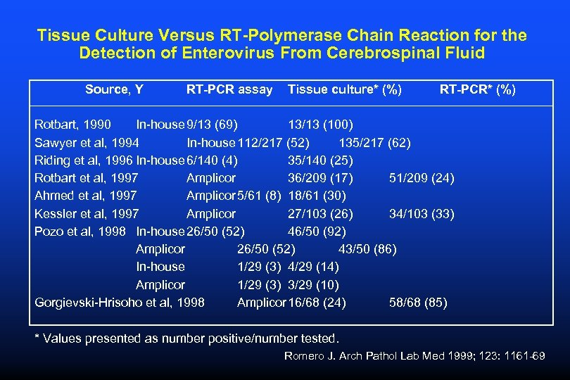 Tissue Culture Versus RT-Polymerase Chain Reaction for the Detection of Enterovirus From Cerebrospinal Fluid