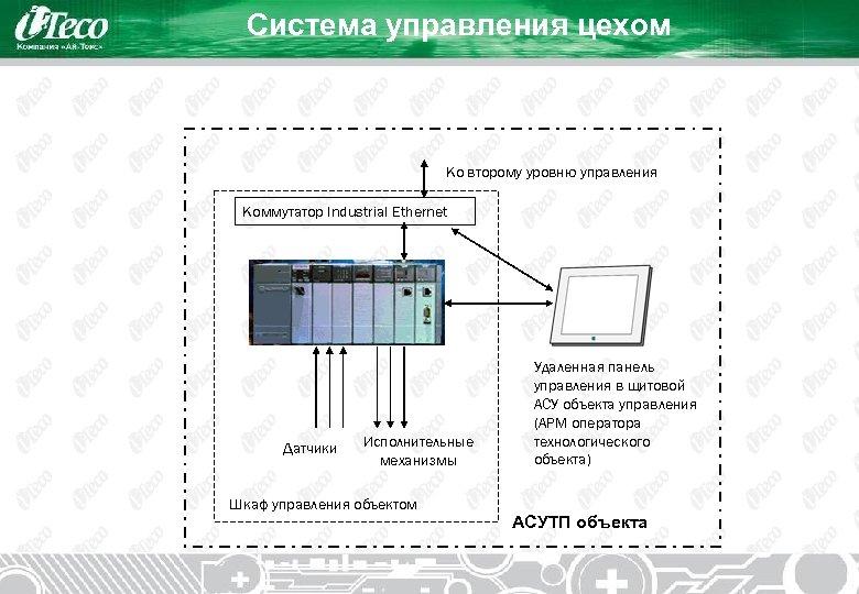 Система управления цехом Ко второму уровню управления Коммутатор Industrial Ethernet Датчики Исполнительные механизмы Шкаф