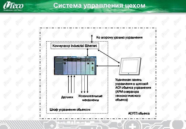 Система управления цехом Ко второму уровню управления Коммутатор Industrial Ethernet Датчики Исполнительные механизмы Удаленная