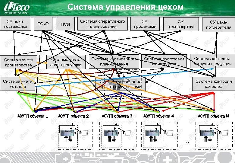 Система управления цехом СУ цехапоставщика ТОи. Р Система учета производства НСИ Система оперативного планирования