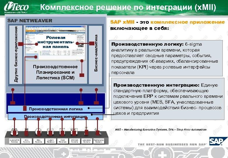 Комплексное решение по интеграции (x. MII) Ролевая инструментальная панель Производственное Планирование и Логистика (SCM)