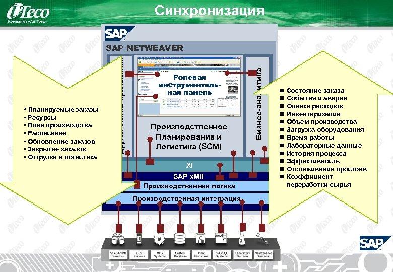 Синхронизация Enterprise • Ресурсы • План производства • Расписание • Обновление заказов • Закрытие