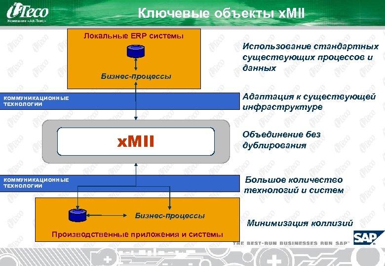 Ключевые объекты x. MII Локальные ERP системы Бизнес-процессы Использование стандартных существующих процессов и данных