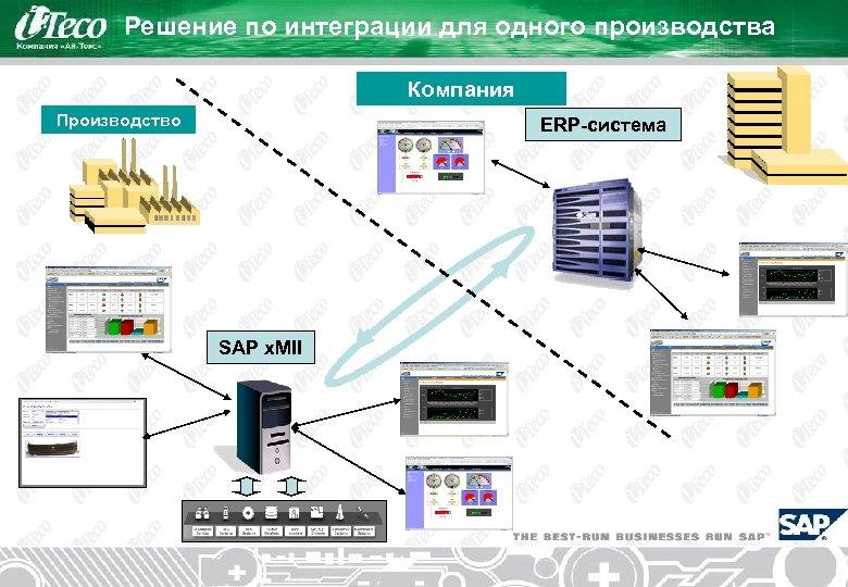 Решение по интеграции для одного производства Компания Производство ERP-система SAP x. MII