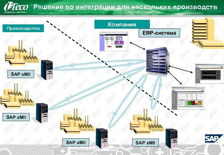 Решение по интеграции для нескольких производств Компания Производство ERP-система SAP x. MII