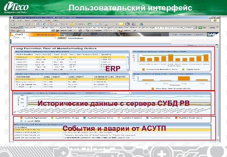 Пользовательский интерфейс ERP Исторические данные с сервера СУБД РВ События и аварии от АСУТП