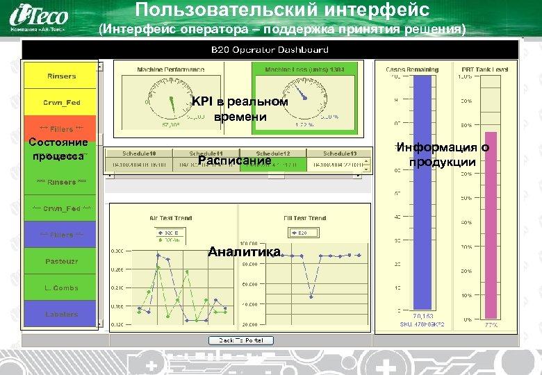 Пользовательский интерфейс (Интерфейс оператора – поддержка принятия решения) KPI в реальном времени Состояние процесса