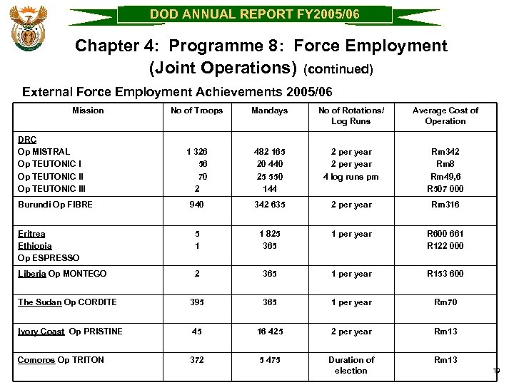 DOD ANNUAL REPORT FY 2005/06 Chapter 4: Programme 8: Force Employment (Joint Operations) (continued)