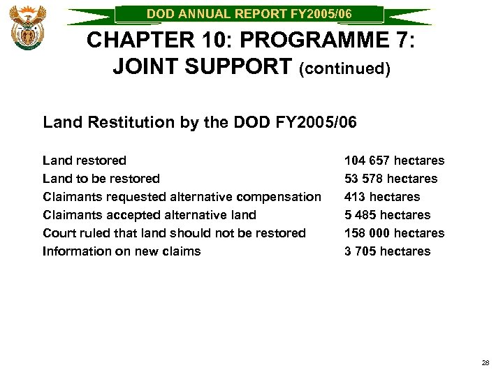 DOD ANNUAL REPORT FY 2005/06 CHAPTER 10: PROGRAMME 7: JOINT SUPPORT (continued) Land Restitution