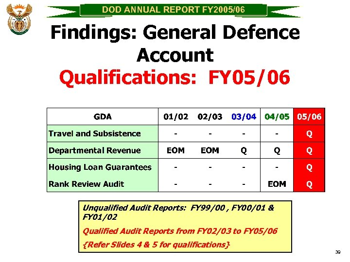 DOD ANNUAL REPORT FY 2005/06 Findings: General Defence Account Qualifications: FY 05/06 Unqualified Audit